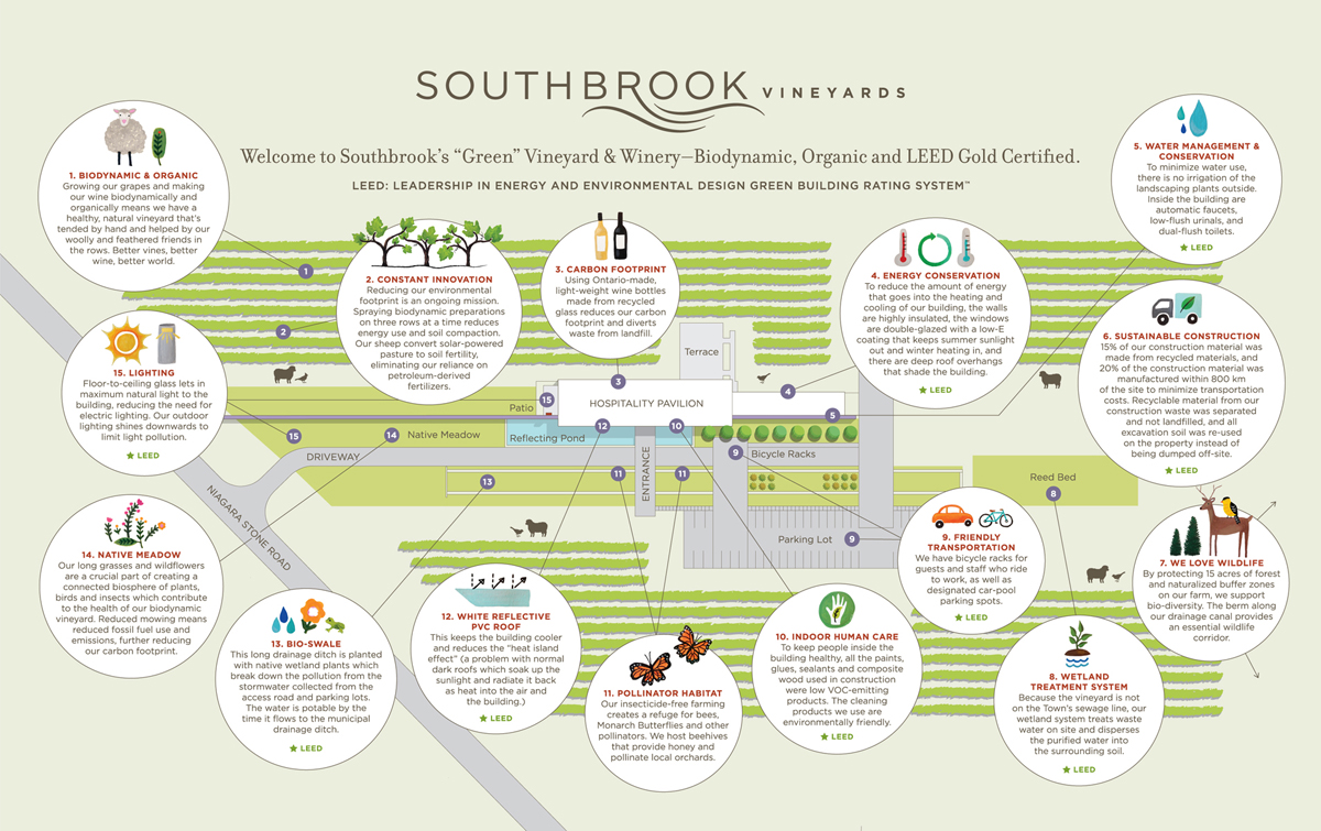 Southbrook Farms Limited Our Green Story Leed Certification